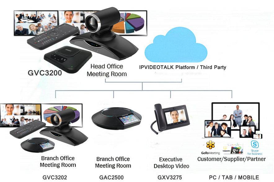 Business Conferencing Systems Dubai